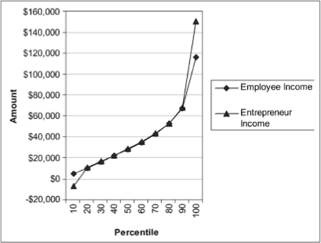 Income distribution of founders Vs Employees