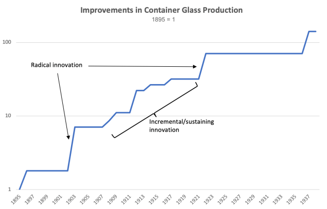 Improvements in Container Glass Production over time