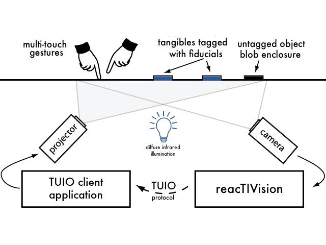 схема работы reacTIVision