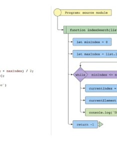 also  tool for generating beautiful svg flowcharts from javascript code rh reactjsexample