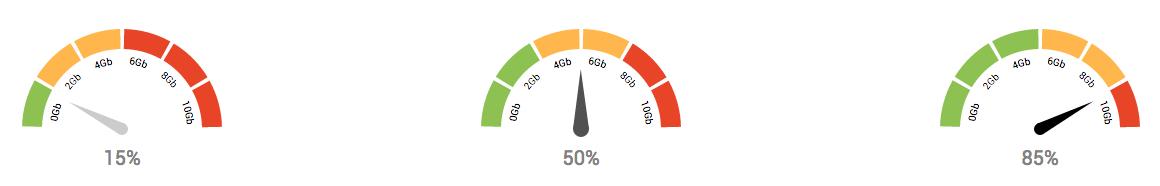 React Gauge Speedometer Reactscript