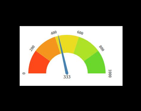 React D3 Speedometer Component   Reactscript