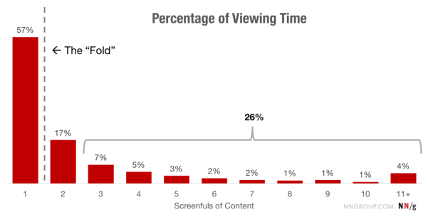Graph: Percentage of Viewing Time