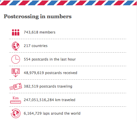 statistik_postcrossing