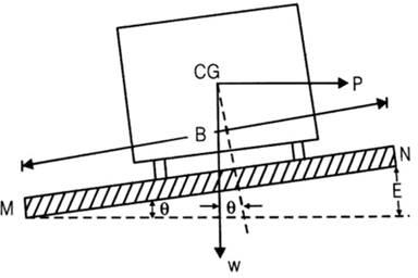 SuperElevation-Highway Geometric Design