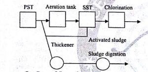 Activated Sludge Process in Water Treatment