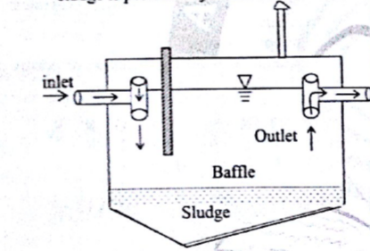 Septic Tank- Design Criteria and Methods of Disposal