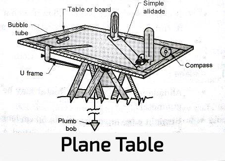 Plane Table Surveying| Advantages and Disadvantages