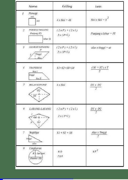Rumus Keliling Bangun Segitiga : rumus, keliling, bangun, segitiga, Rumus, Keliling, Bangun, Datar, Document]