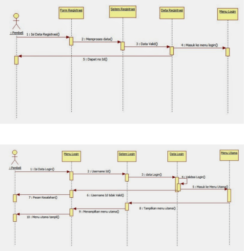 small resolution of diagram sequence