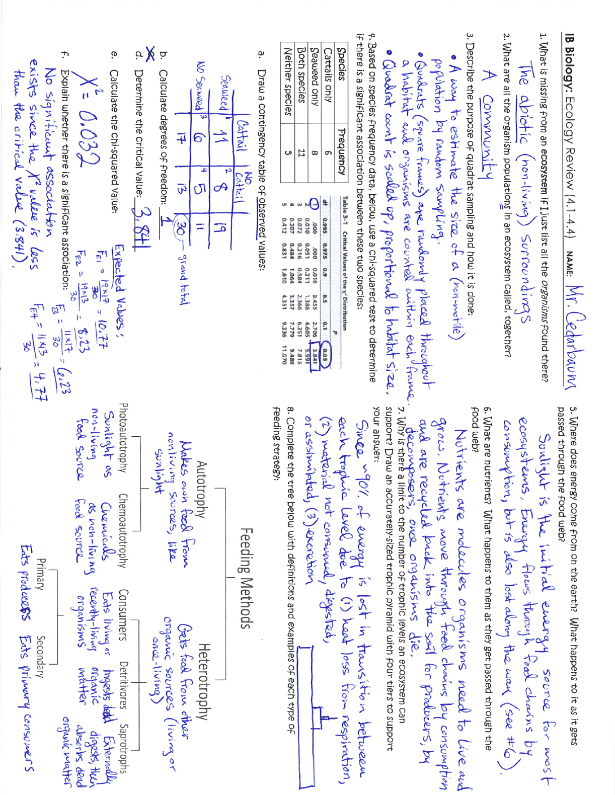 Ecology Review Worksheet Answers