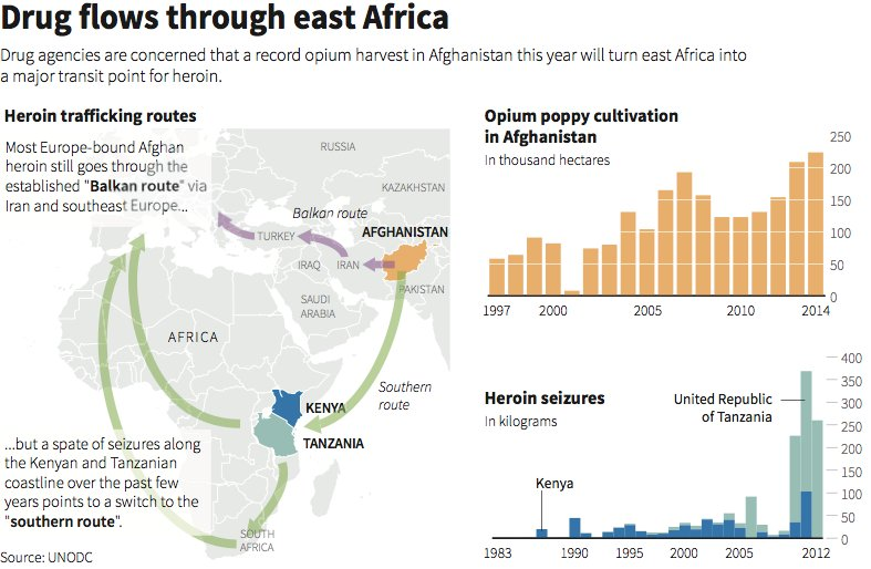 Map covering the drug trafficking through the Middle East. (photo: UNODC)