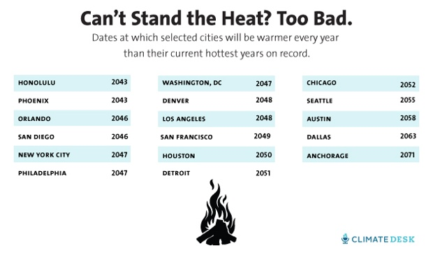 Hottest years in US cities. (photo: Mother Jones/Climate Desk )