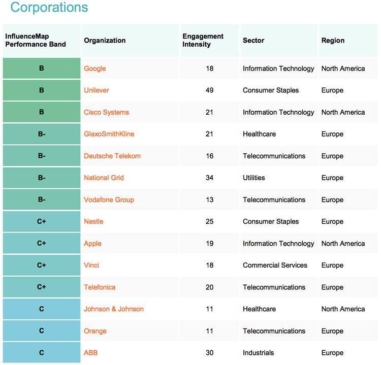 Sustainable report on major corporations. (photo: EcoWatch)