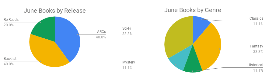 Books by Release and Genre in June 2019