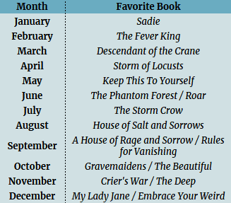 2019 Monthly Faves