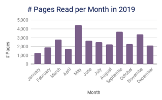 # Pages Read per Month in 2019_Dec19