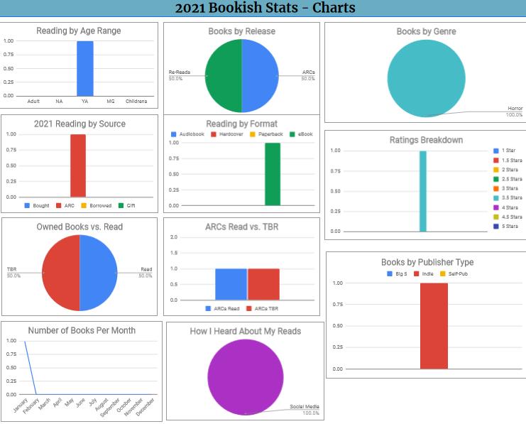 2021 Bookish Stat Charts