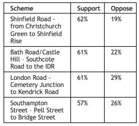 RBC Segregated Cycling Scheme