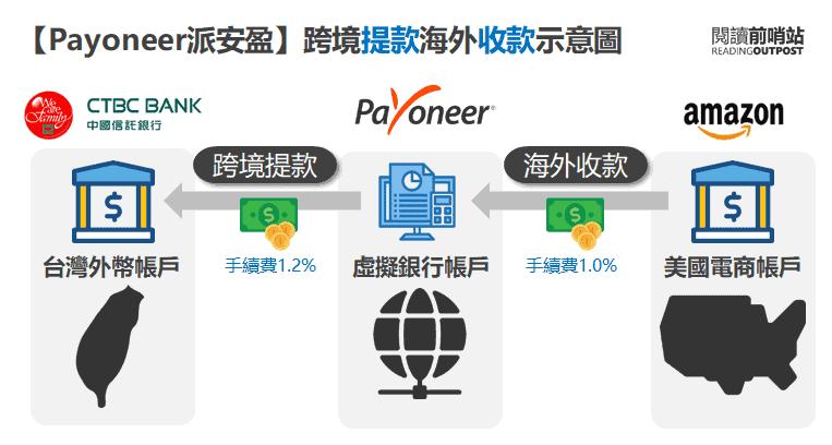Payoneer臺灣用戶註冊申請教學【圖文步驟詳解】2020版 | 閱讀前哨站