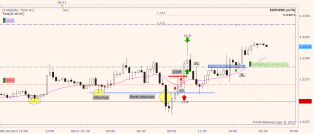 3 EURUSD trades; 1 loser, 1 winner, 1 active