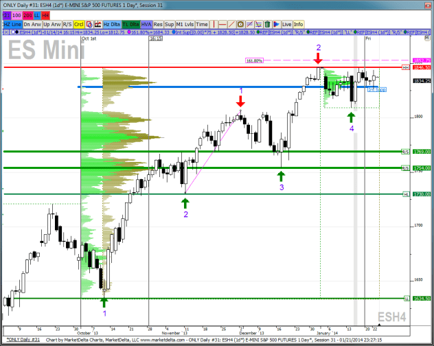 ES daily chart levels and notes