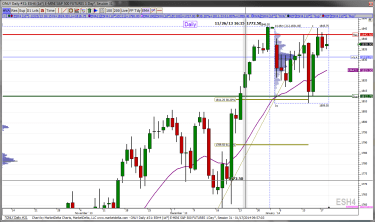 Daily ES chart