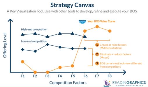 Blue Ocean Strategy summary_strategy canvas