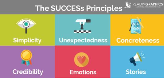 Made to Stick_6 SUCCESs principles