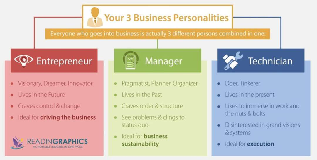 The E-Myth Revisited summary_3 Business Personalities