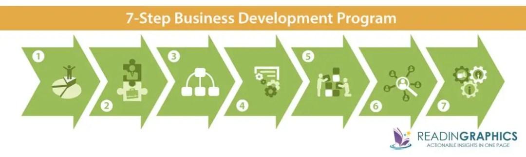 The E-Myth Revisited summary_7 Step Business Development Program
