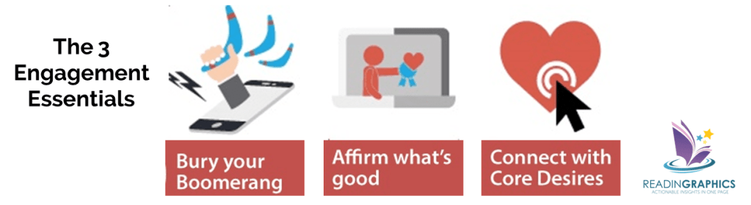 How to Win Friends and Influence People in the Digital Age summary_3 engagement essentials