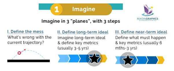 Outthink the Competition summary_imagine