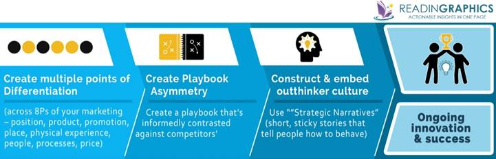 Outthink the Competition summary_re-engineer