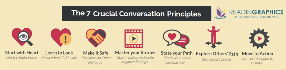 Crucial Conversations summary_7 Principles