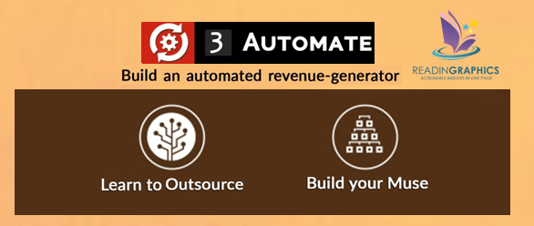 The 4-Hour Work Week summary_automate