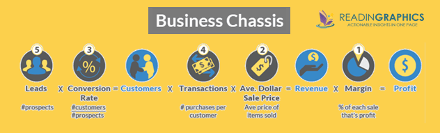 The Business Coach Book Summary_Business Chassis