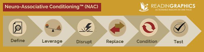 Awaken the Giant Within summary_NAC_Neuro-Associative Conditioning
