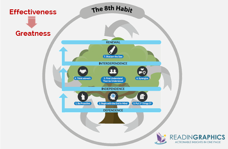 The 8th Habit summary_From Effectiveness to Greatness_overview-synopsis