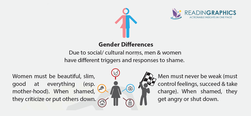 Daring Greatly summary_gender differences
