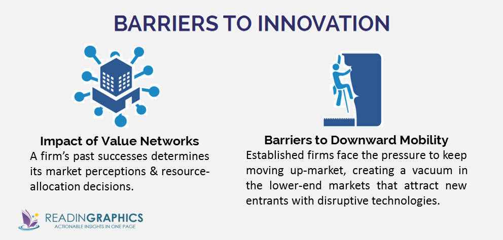 The Innovator's Dilemma summary_barriers to innovation