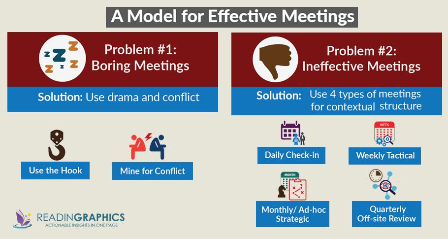 Death by Meeting summary_effective meetings model