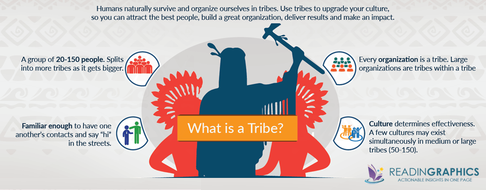 Tribal Leadership summary_tribe definition