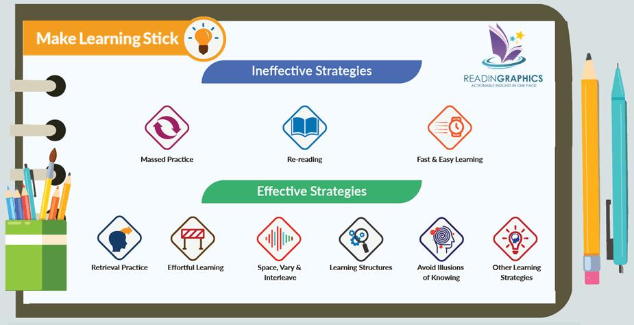 Make It Stick summary_strategies-learning retention