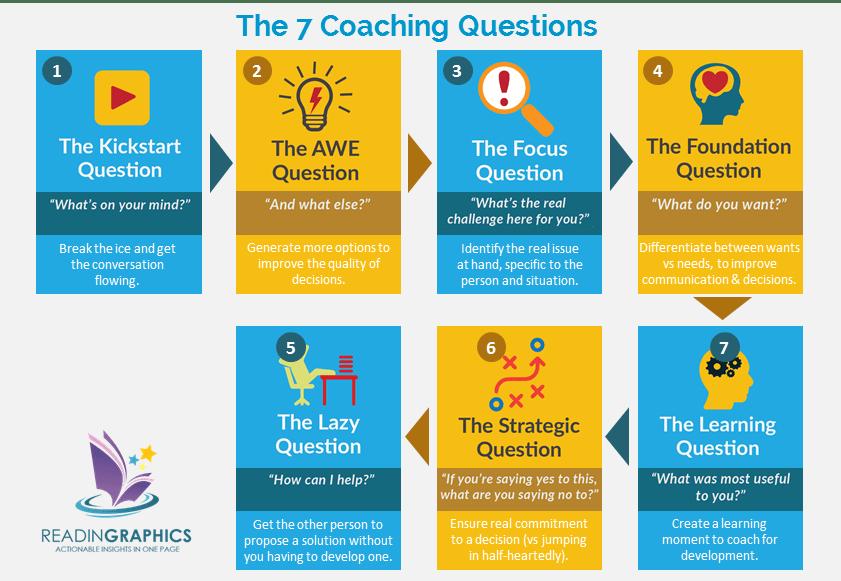 The Coaching Habit summary_The 7 Coaching Questions