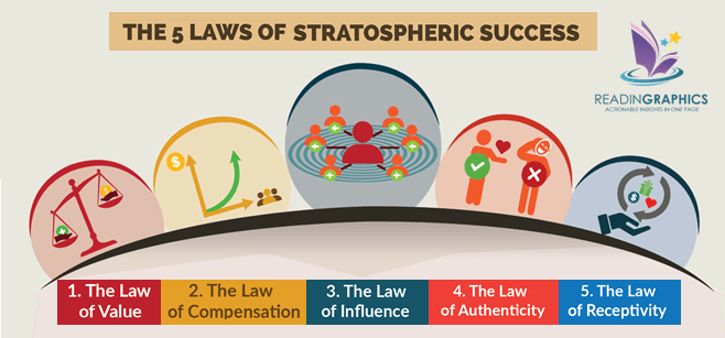 The Go-Giver summary_5 Laws of Stratospheric Success