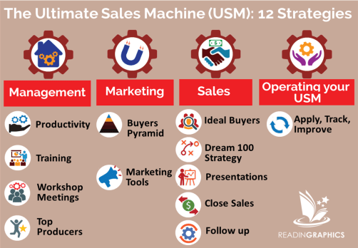 The Ultimate Sales Machine Book Summary_overview-synopsis
