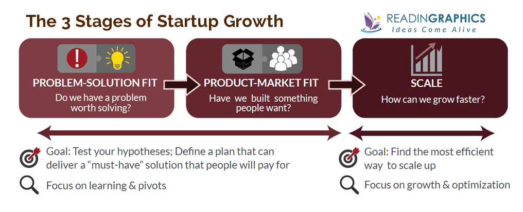 Running Lean Summary_3 stages of startup growth