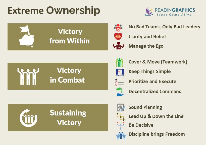 Taking full responsibility_extreme ownership-leader-team