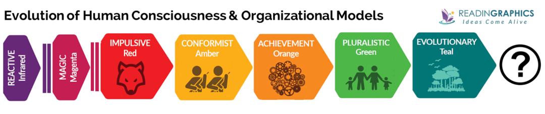 Reinventing Organizations summary_evolution of human consciousness